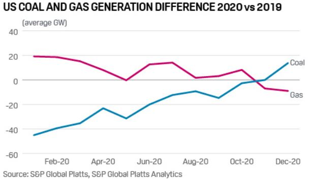 US Coal and Gas Generation Difference 2020 vs 2019