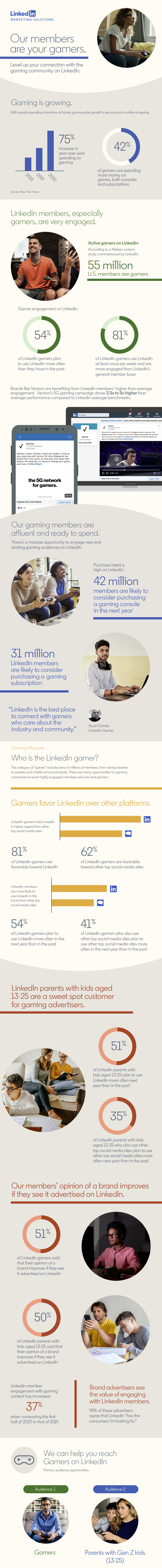 LinkedIn gaming research