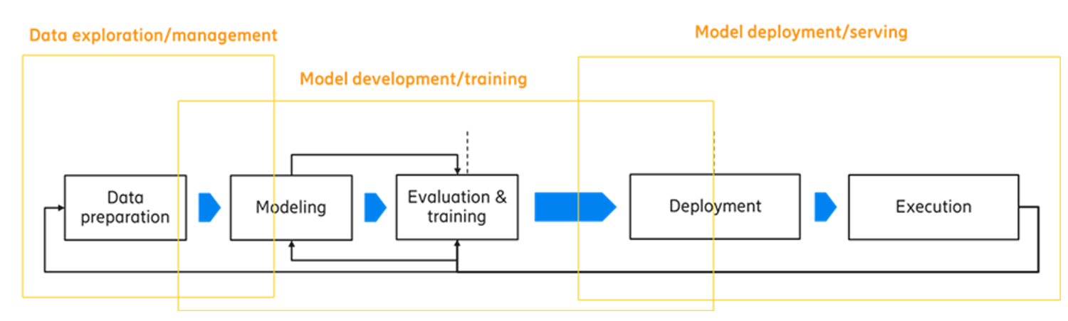 Model lifecycle management