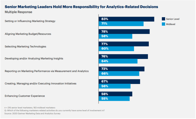 CMos and senior marketing leaders hold more power to influence drivers of change across multiple functions