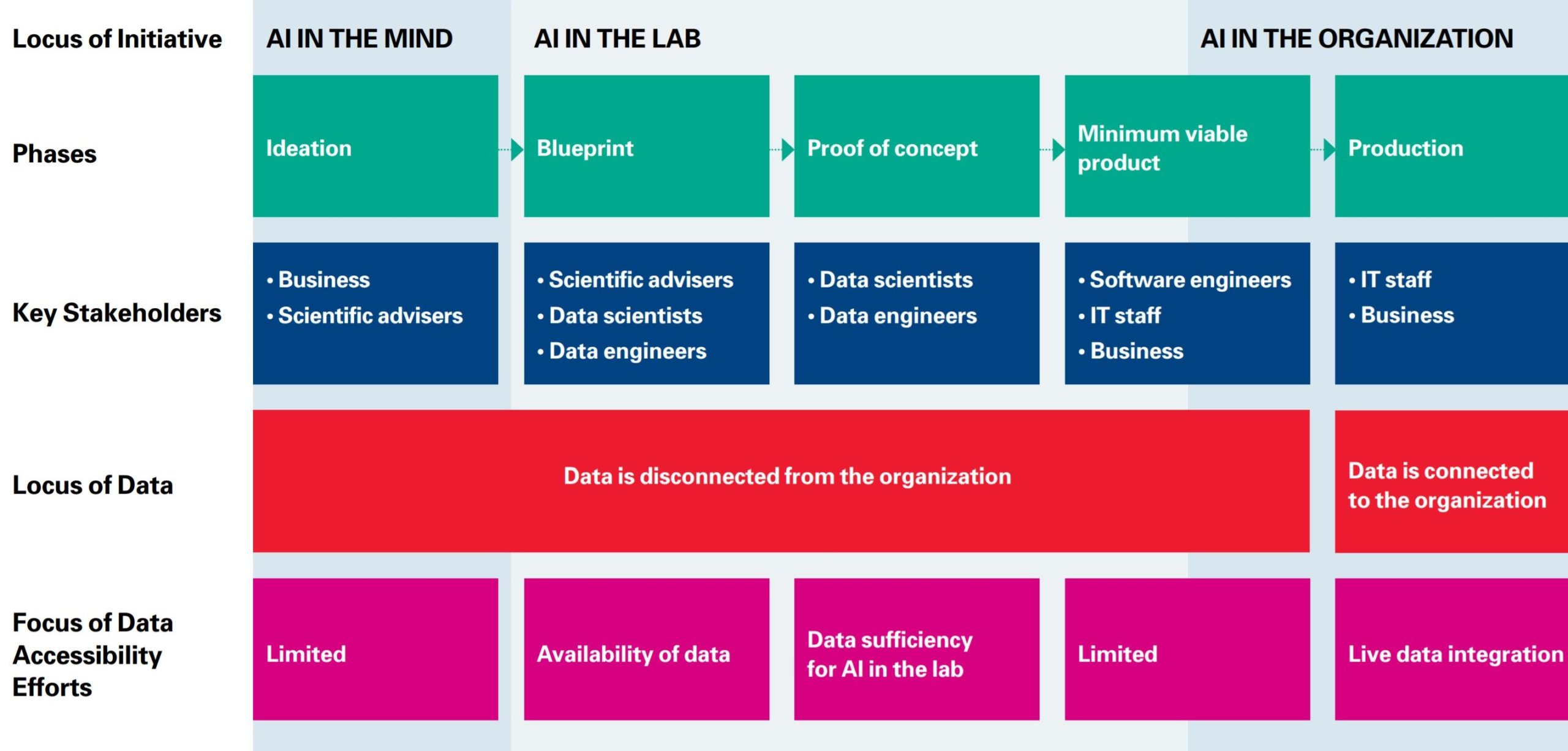 Stakeholders and Data in the AI Life Cycle