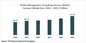 Management Consulting Services Market Report 2021: COVID-19 Impact And Recovery To 2030