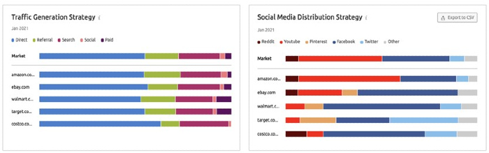 Traffic generation and social media distribution strategy for top 5 online retail markets