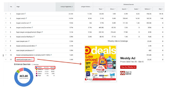 Top pages for target.com