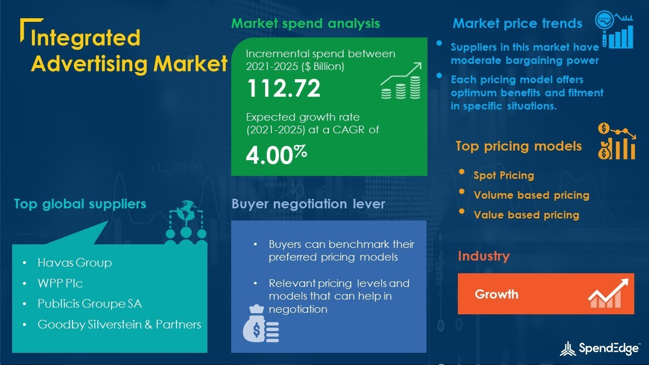 Integrated Advertising Market Procurement Research Report