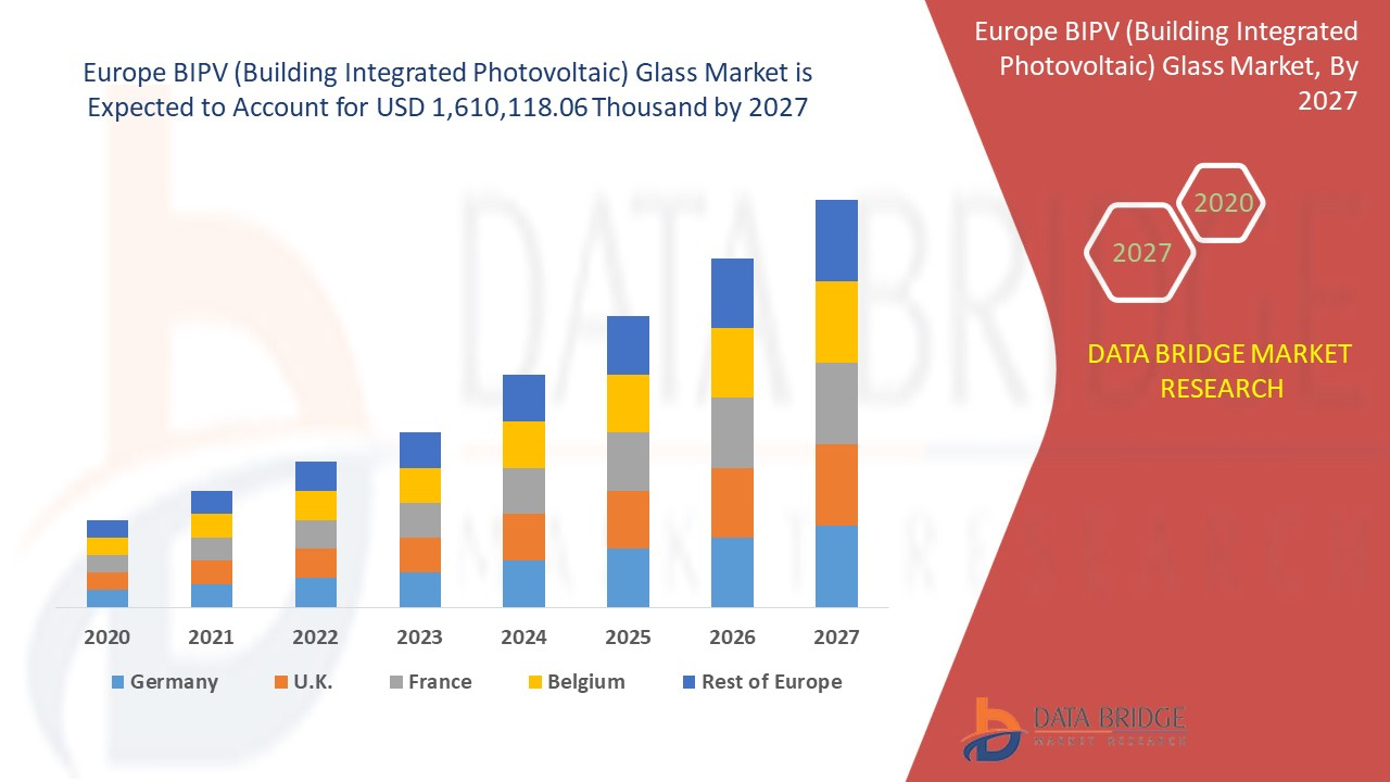 Europe BIPV (Building Integrated Photovoltaic) Glass Market