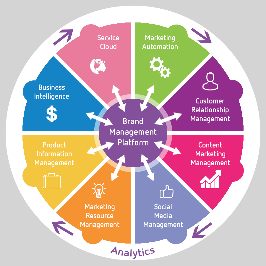 Brand Management System: The 5 biggest benefits you will get