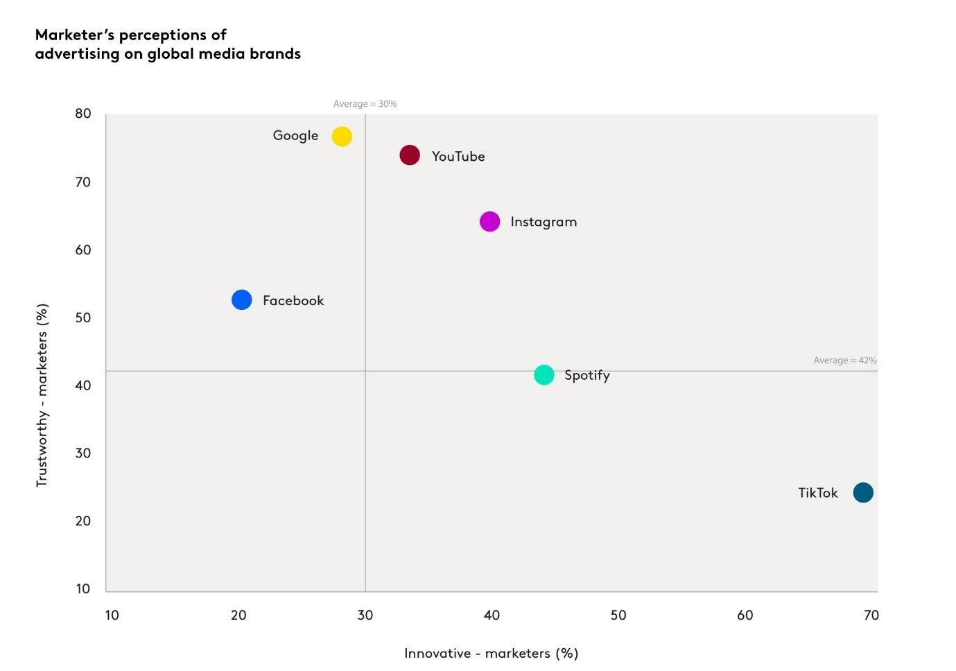 Despite the growth of digital, consumers are more positive about offline ad platforms like cinema, sponsored events, magazine ads: Kantar