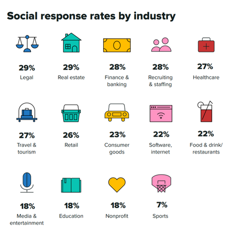 social-response-rate-by-industry.png